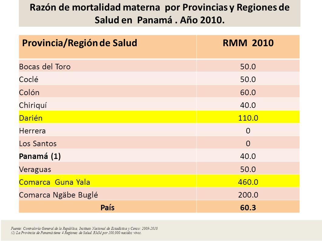 Provincia/Región de Salud RMM 2010
