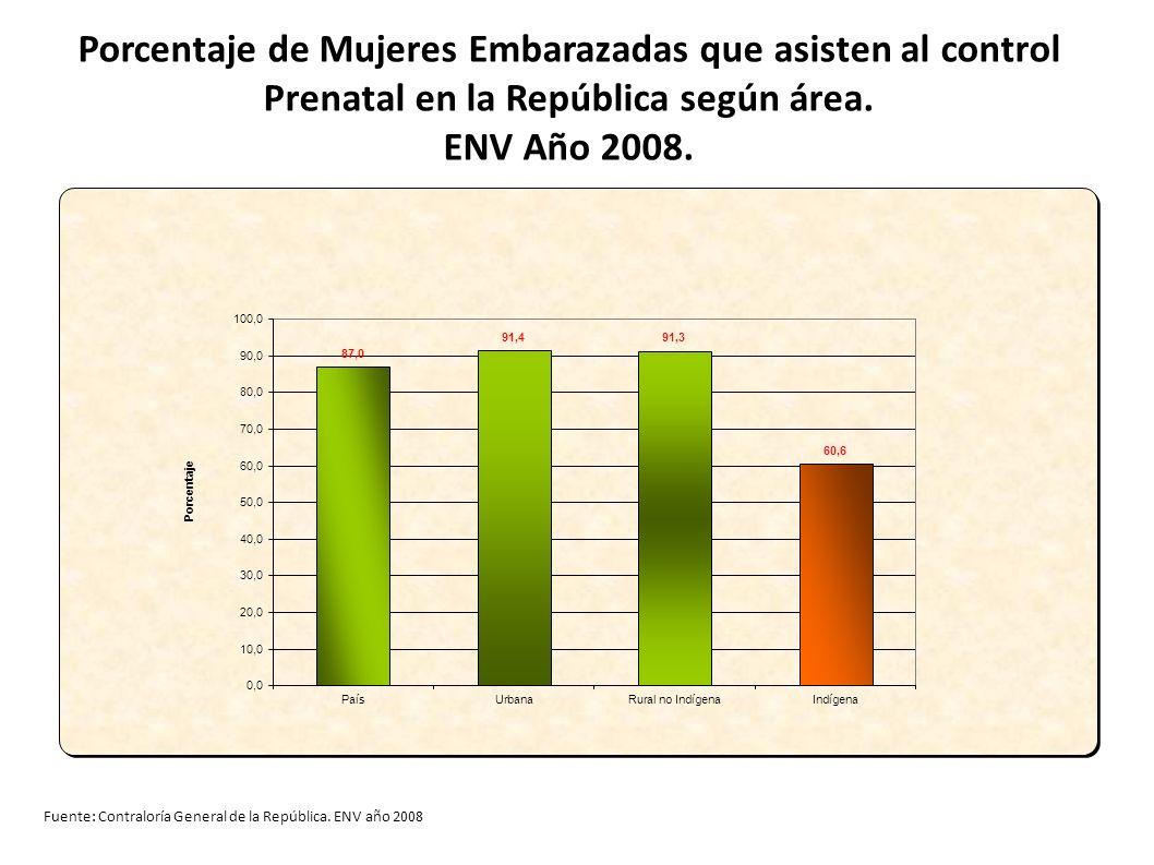 Porcentaje de Mujeres Embarazadas que asisten al control Prenatal en la República según área. ENV Año 2008.
