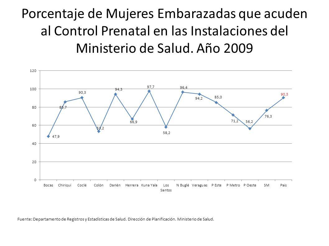 Porcentaje de Mujeres Embarazadas que acuden al Control Prenatal en las Instalaciones del Ministerio de Salud. Año 2009