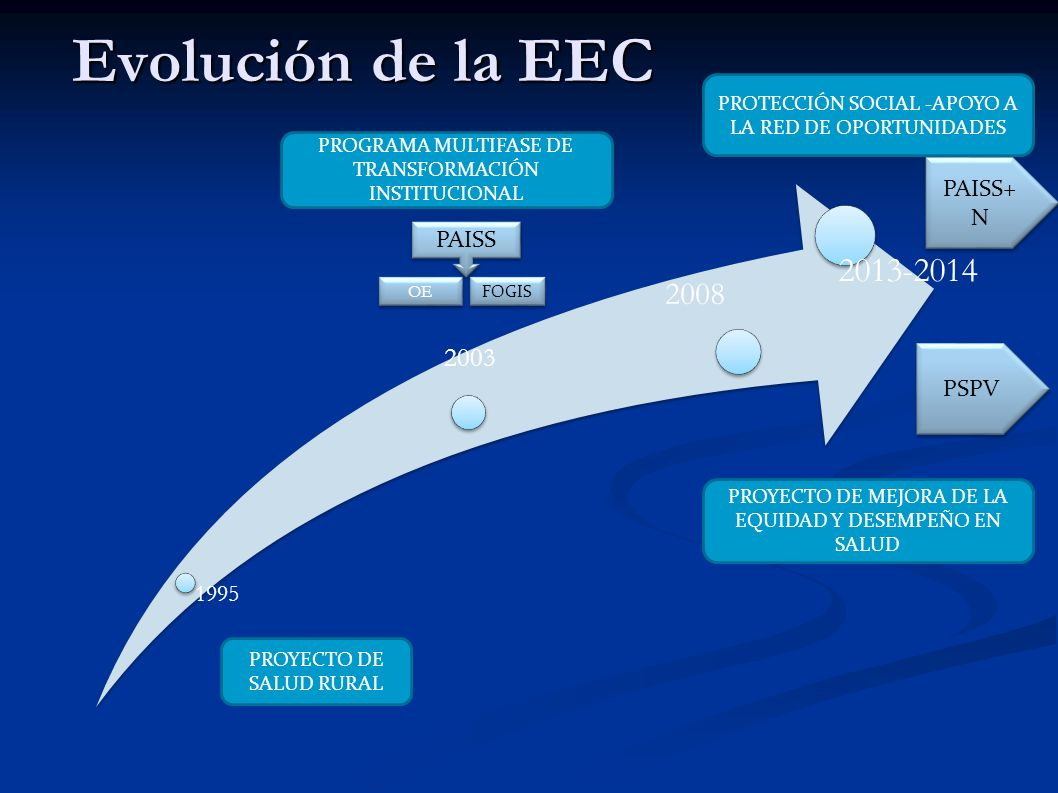Evolución de la EEC 2013-2014 2008 2003 PAISS+N PAISS PSPV 1995