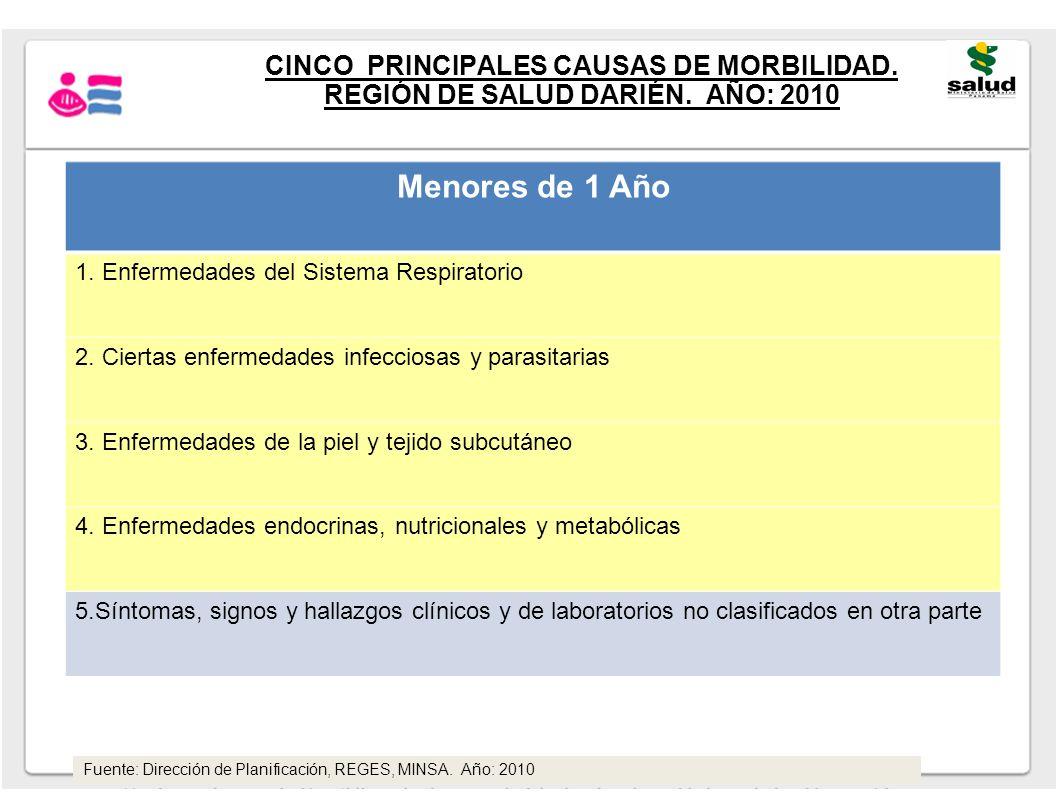 CINCO PRINCIPALES CAUSAS DE MORBILIDAD. REGIÓN DE SALUD DARIÉN