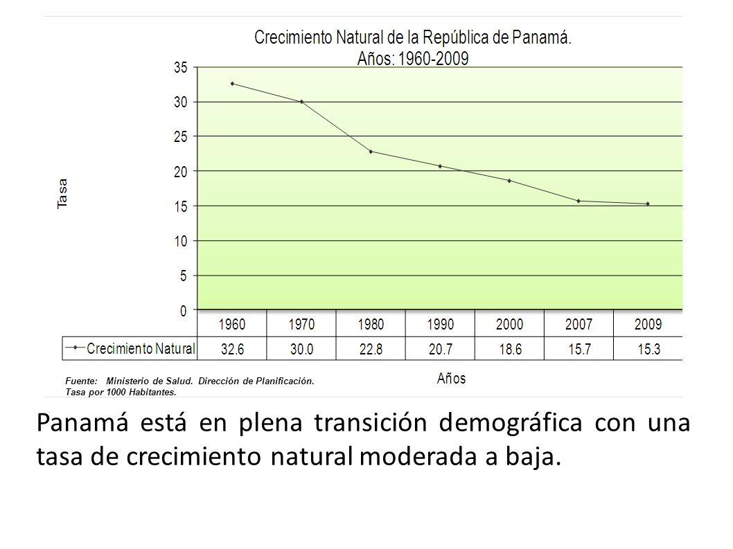 Fuente: Ministerio de Salud. Dirección de Planificación.