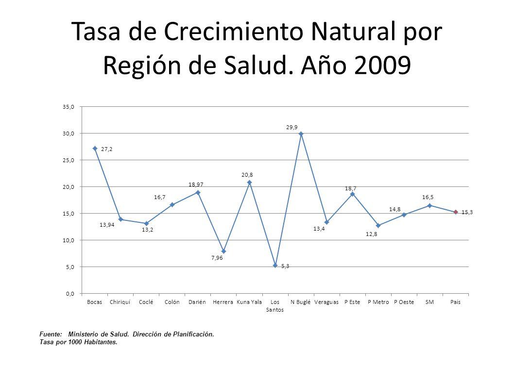 Tasa de Crecimiento Natural por Región de Salud. Año 2009