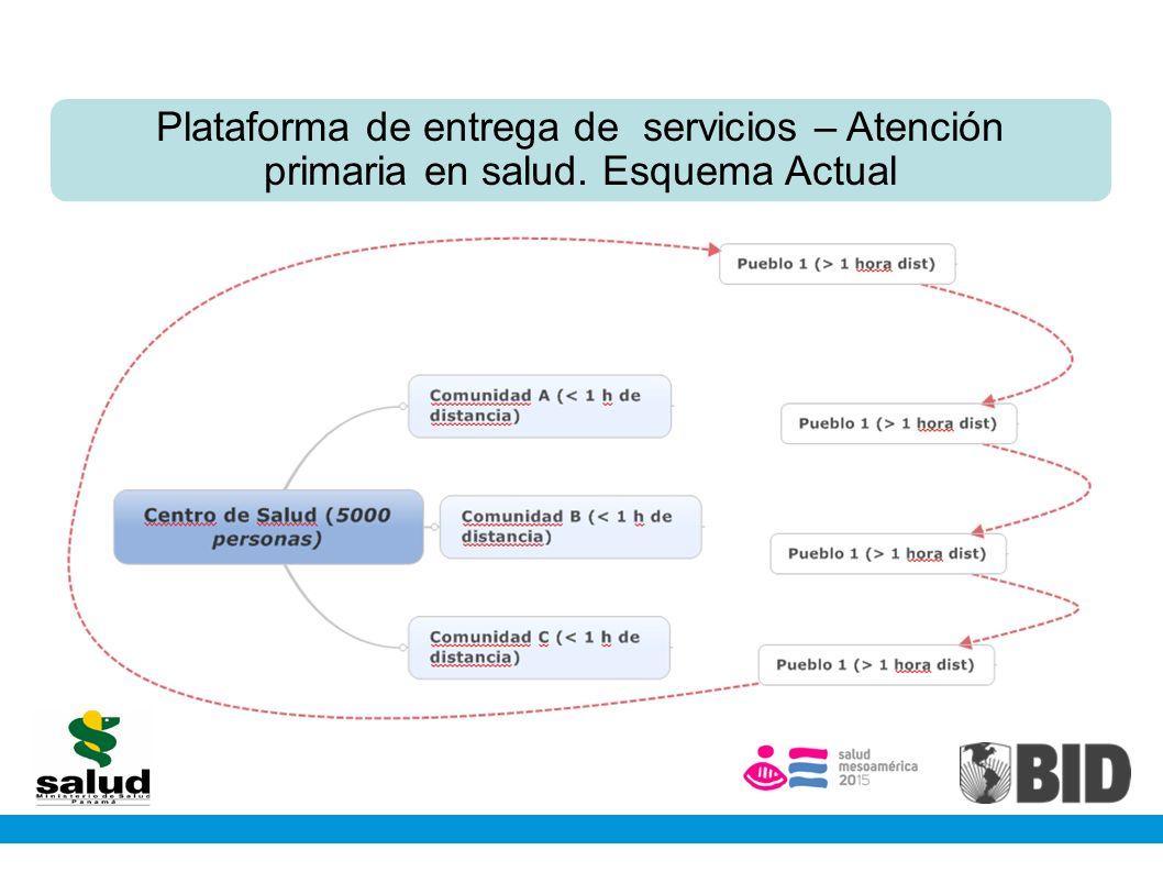 Plataforma de entrega de servicios – Atención primaria en salud
