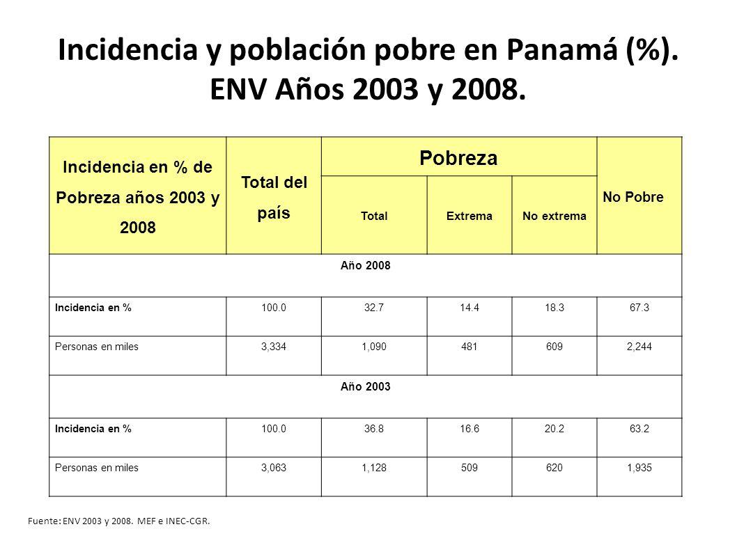 Incidencia y población pobre en Panamá (%). ENV Años 2003 y 2008.