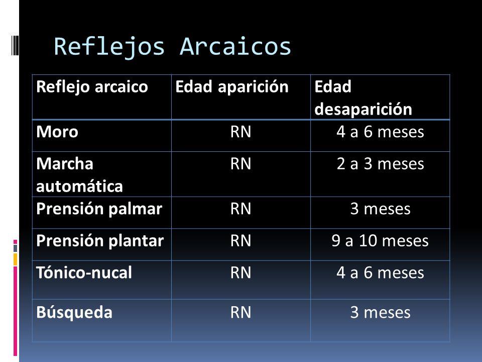 Reflejos Arcaicos Reflejo arcaico Edad aparición Edad desaparición