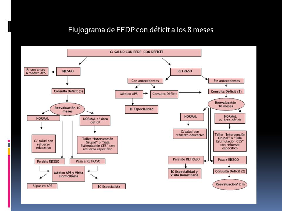 Flujograma de EEDP con déficit a los 8 meses