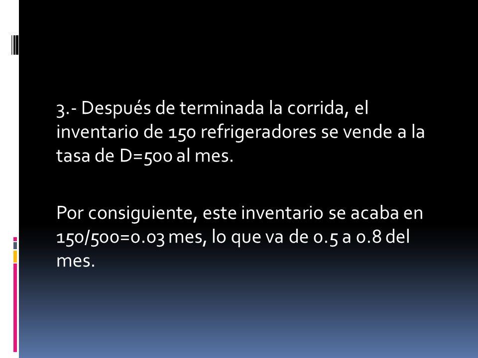 3.- Después de terminada la corrida, el inventario de 150 refrigeradores se vende a la tasa de D=500 al mes.