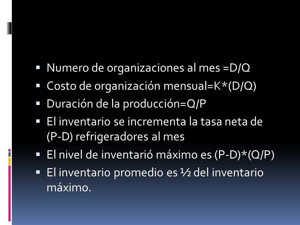Numero de organizaciones al mes =D/Q
