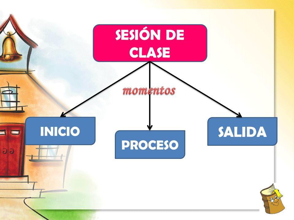SESIÓN DE CLASE momentos INICIO SALIDA PROCESO