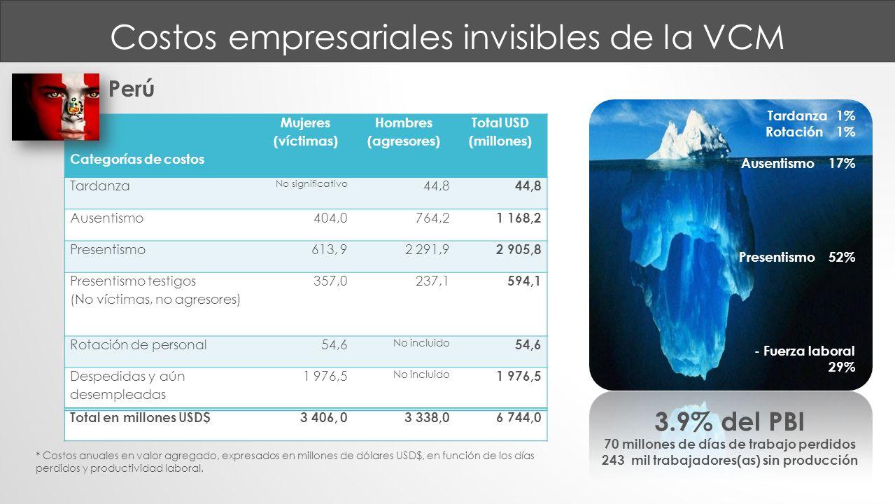 Costos empresariales invisibles de la VCM