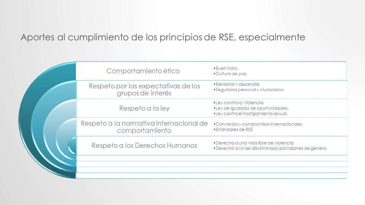 Aportes al cumplimiento de los principios de RSE, especialmente