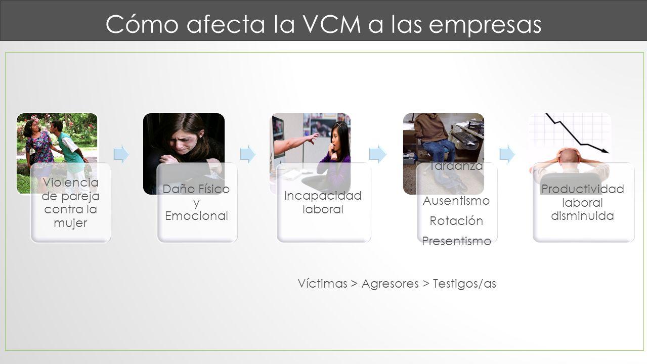 Cómo afecta la VCM a las empresas