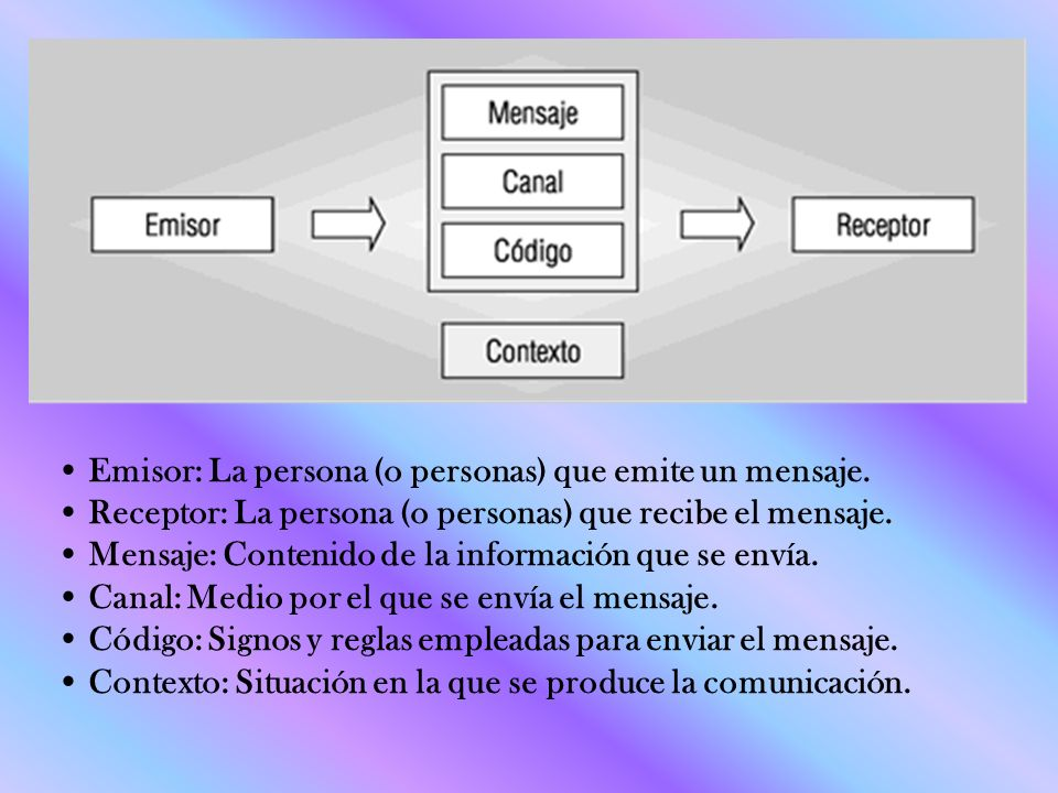 • Emisor: La persona (o personas) que emite un mensaje