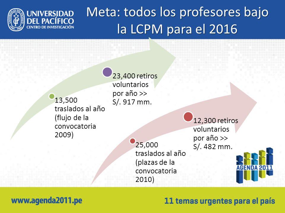 Meta: todos los profesores bajo la LCPM para el 2016