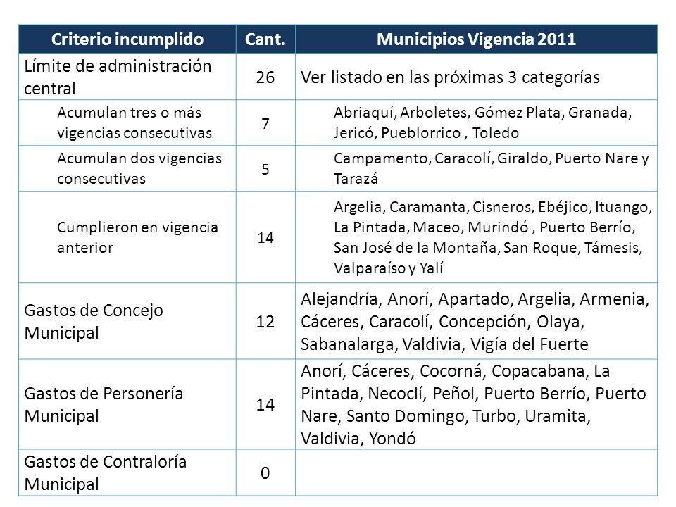 Criterio incumplido Cant. Municipios Vigencia 2011