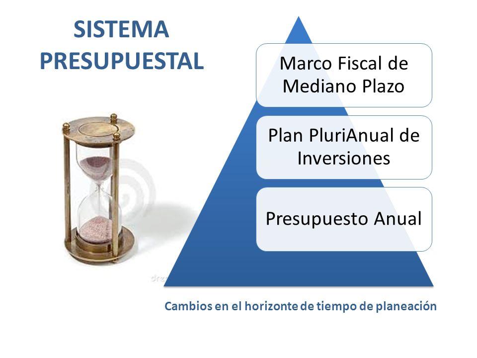 SISTEMA PRESUPUESTAL Marco Fiscal de Mediano Plazo