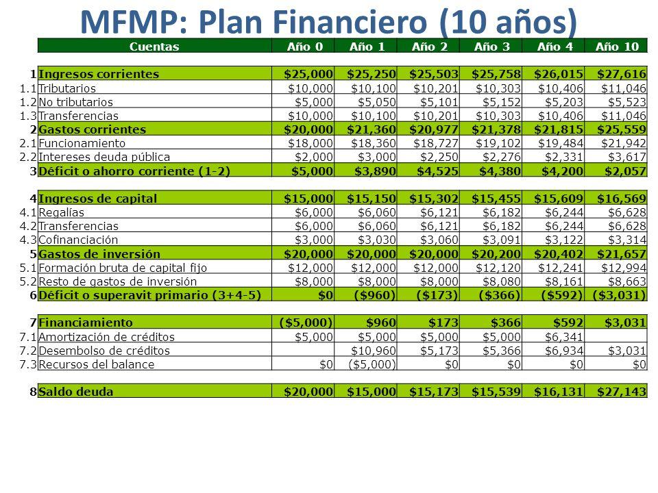 MFMP: Plan Financiero (10 años)