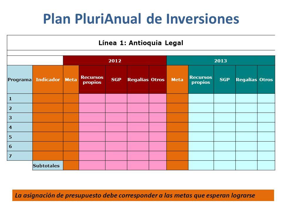 Plan PluriAnual de Inversiones