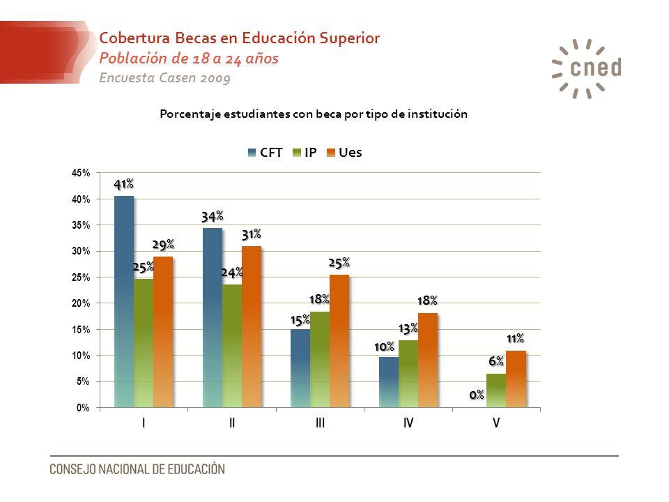 Cobertura Becas en Educación Superior Población de 18 a 24 años