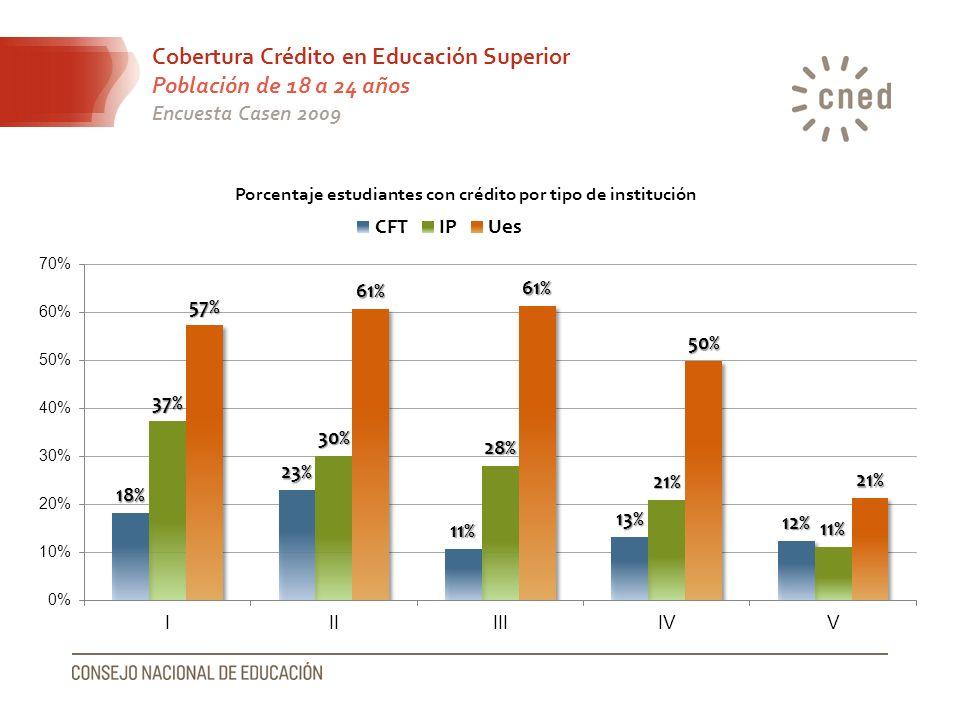 Cobertura Crédito en Educación Superior Población de 18 a 24 años