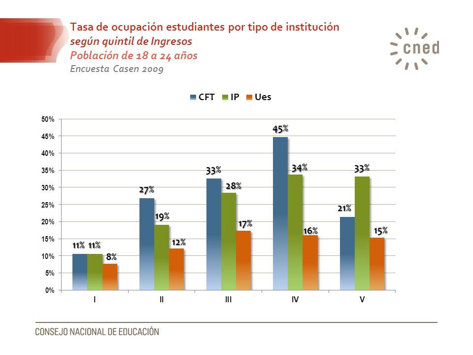 Tasa de ocupación estudiantes por tipo de institución según quintil de Ingresos Población de 18 a 24 años Encuesta Casen 2009