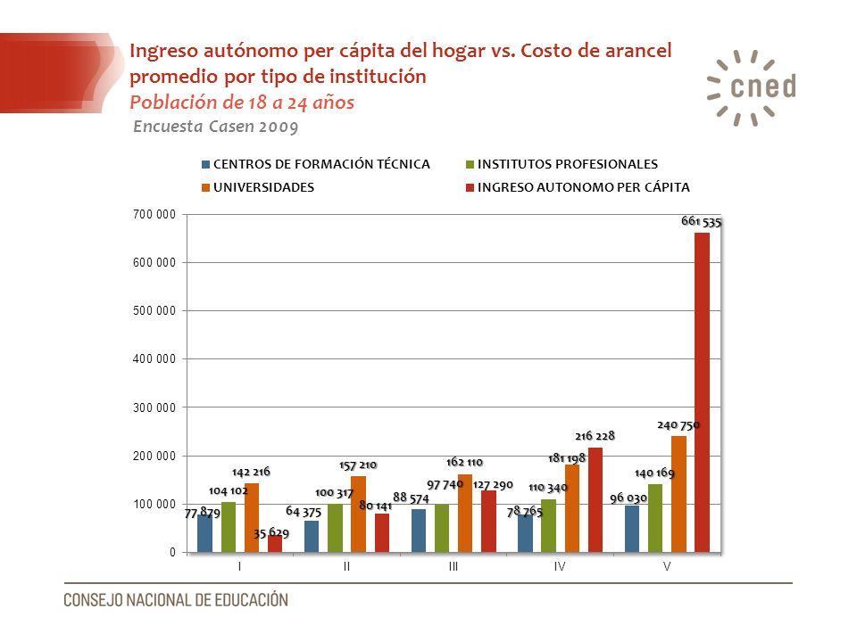 Ingreso autónomo per cápita del hogar vs