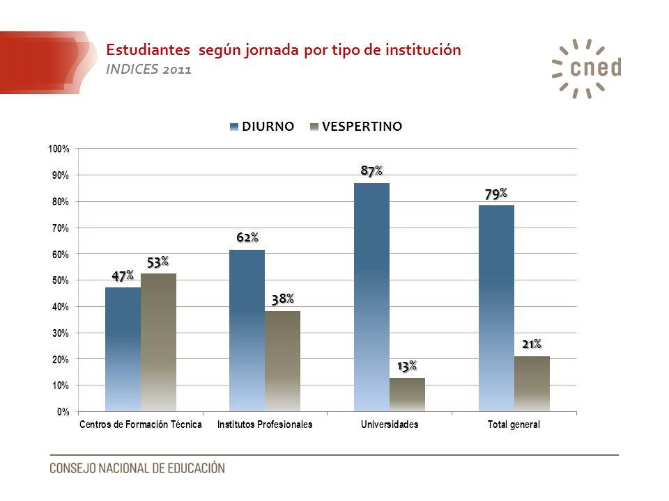 Estudiantes según jornada por tipo de institución INDICES 2011