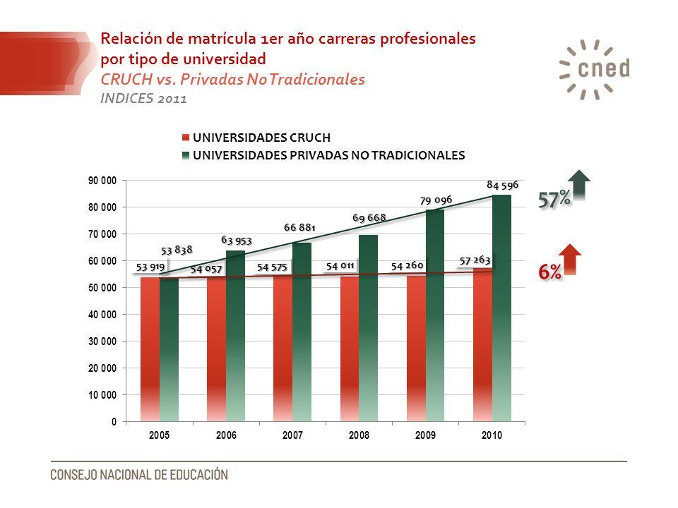 Relación de matrícula 1er año carreras profesionales por tipo de universidad CRUCH vs. Privadas No Tradicionales INDICES 2011