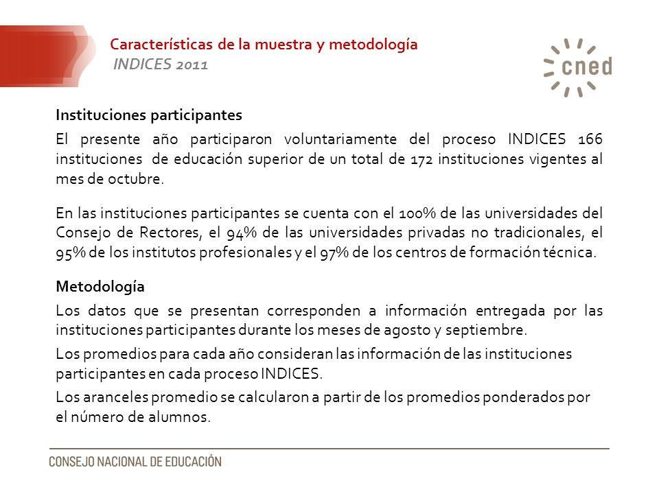 Características de la muestra y metodología INDICES 2011