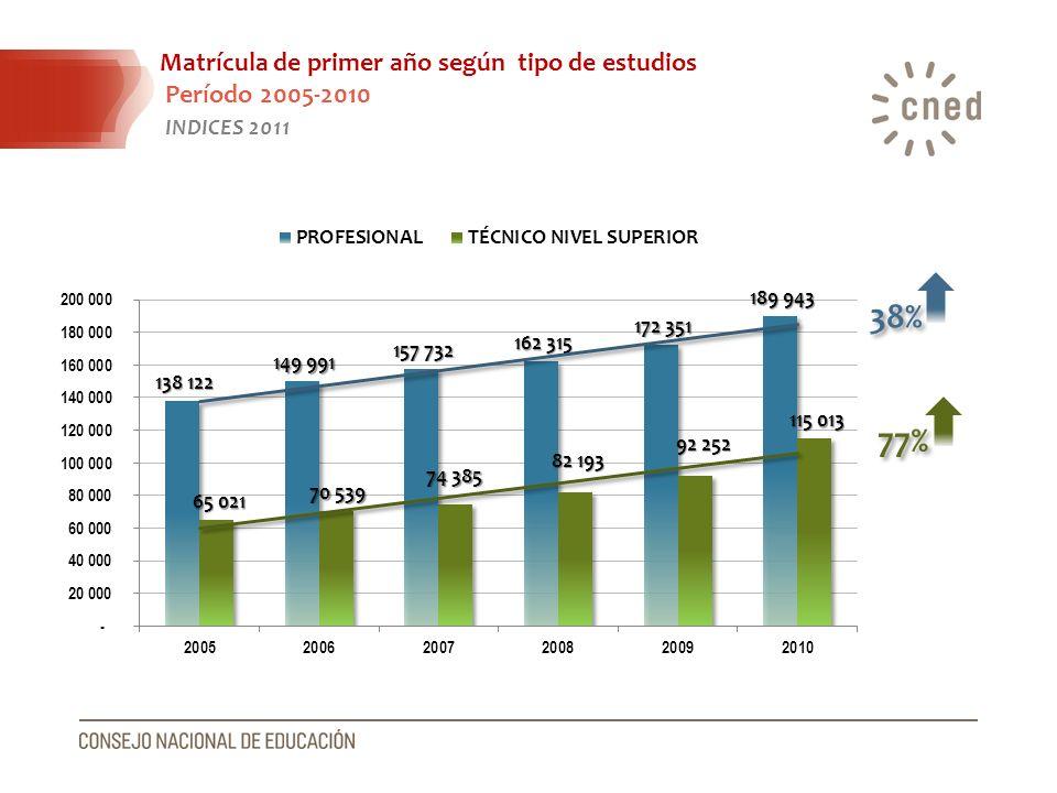 Matrícula de primer año según tipo de estudios Período 2005-2010 INDICES 2011