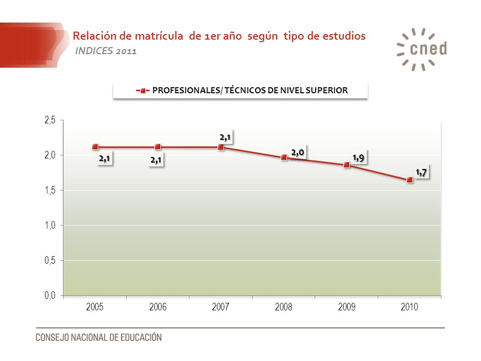 Relación de matrícula de 1er año según tipo de estudios INDICES 2011