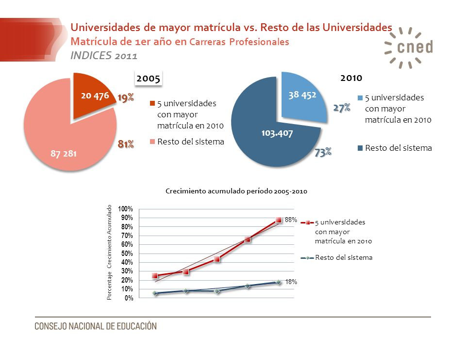 Universidades de mayor matrícula vs