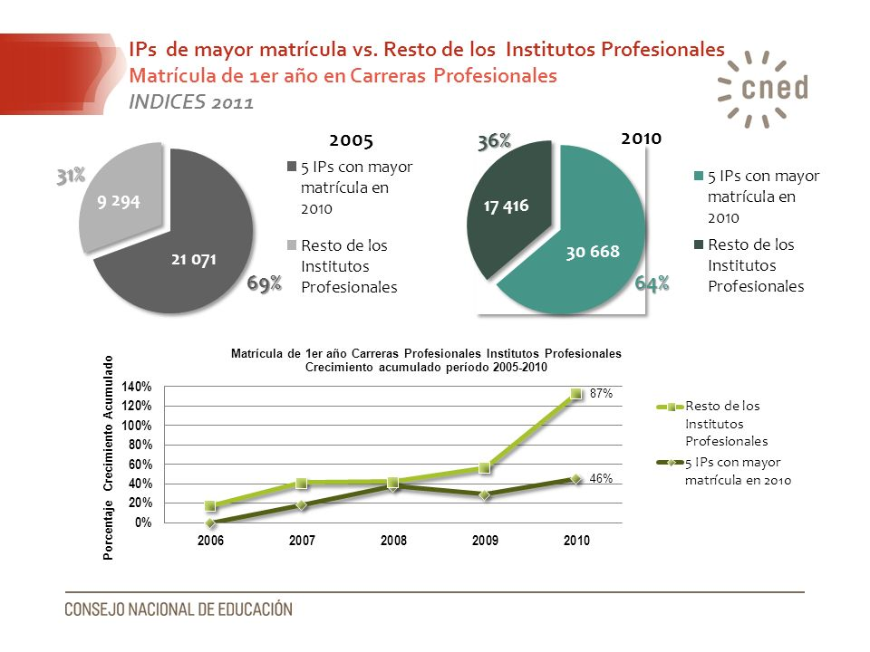 IPs de mayor matrícula vs