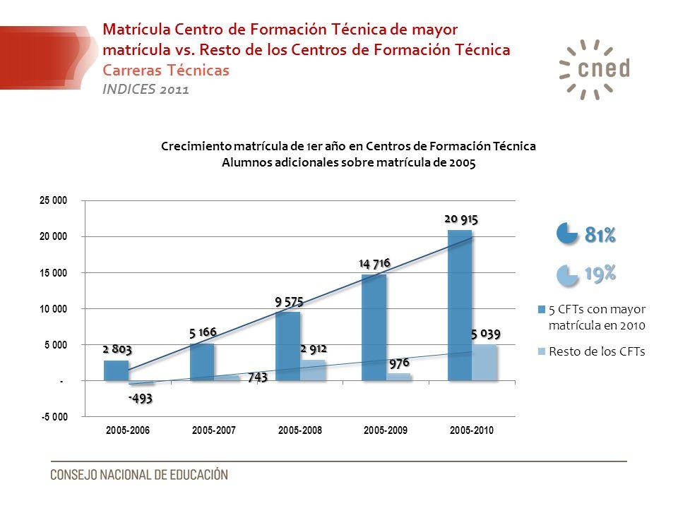 81% 19% Matrícula Centro de Formación Técnica de mayor