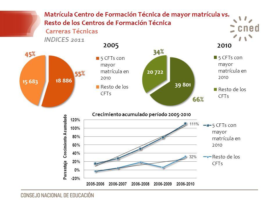 Matrícula Centro de Formación Técnica de mayor matrícula vs