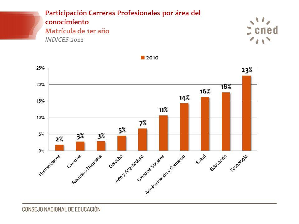 Participación Carreras Profesionales por área del