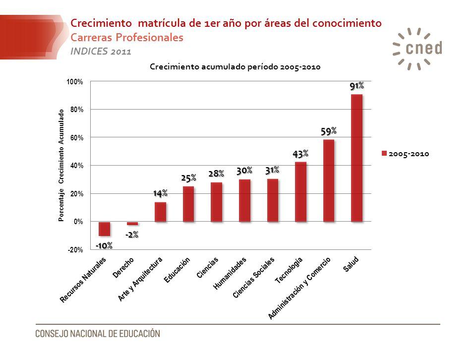 Crecimiento matrícula de 1er año por áreas del conocimiento Carreras Profesionales INDICES 2011
