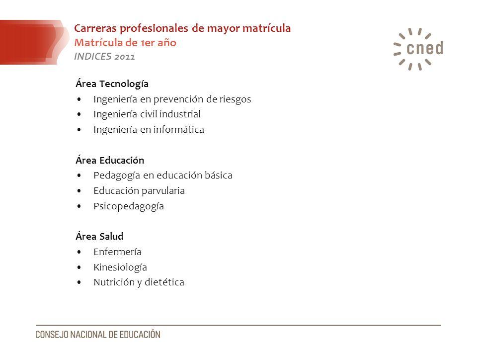 Carreras profesionales de mayor matrícula Matrícula de 1er año INDICES 2011