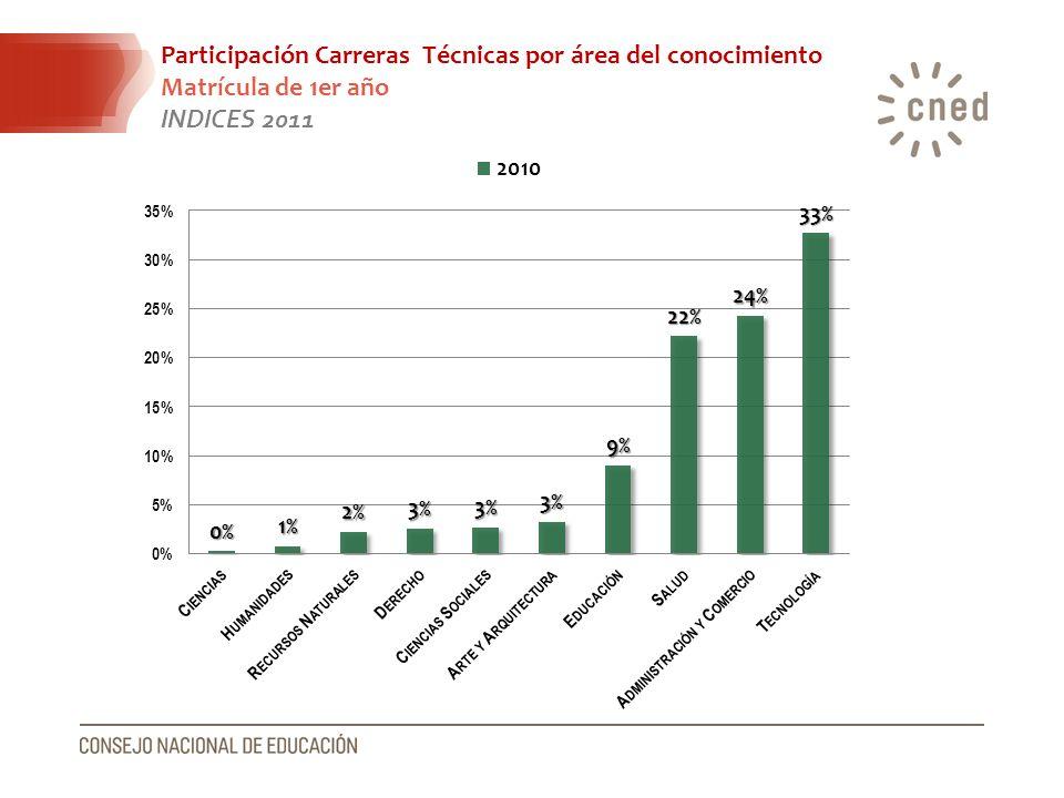 Participación Carreras Técnicas por área del conocimiento Matrícula de 1er año INDICES 2011
