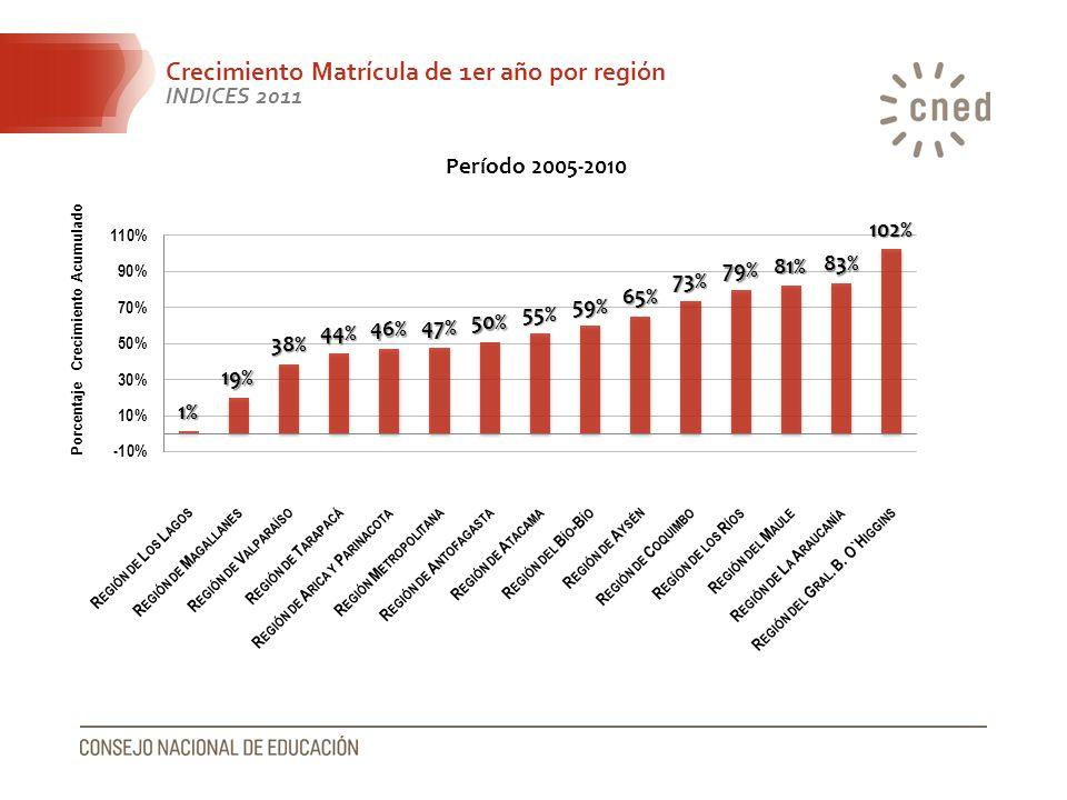 Crecimiento Matrícula de 1er año por región