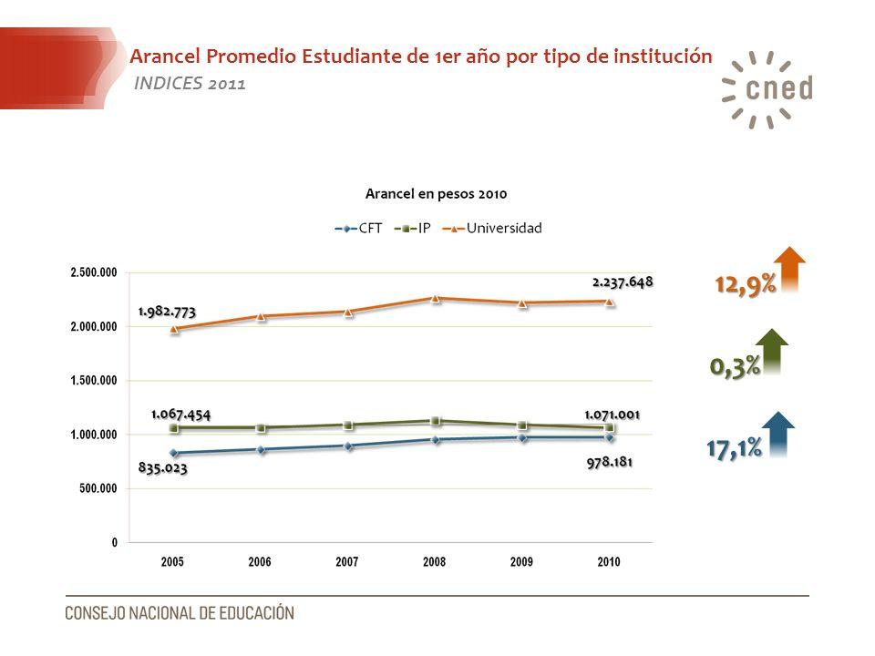 Arancel Promedio Estudiante de 1er año por tipo de institución INDICES 2011