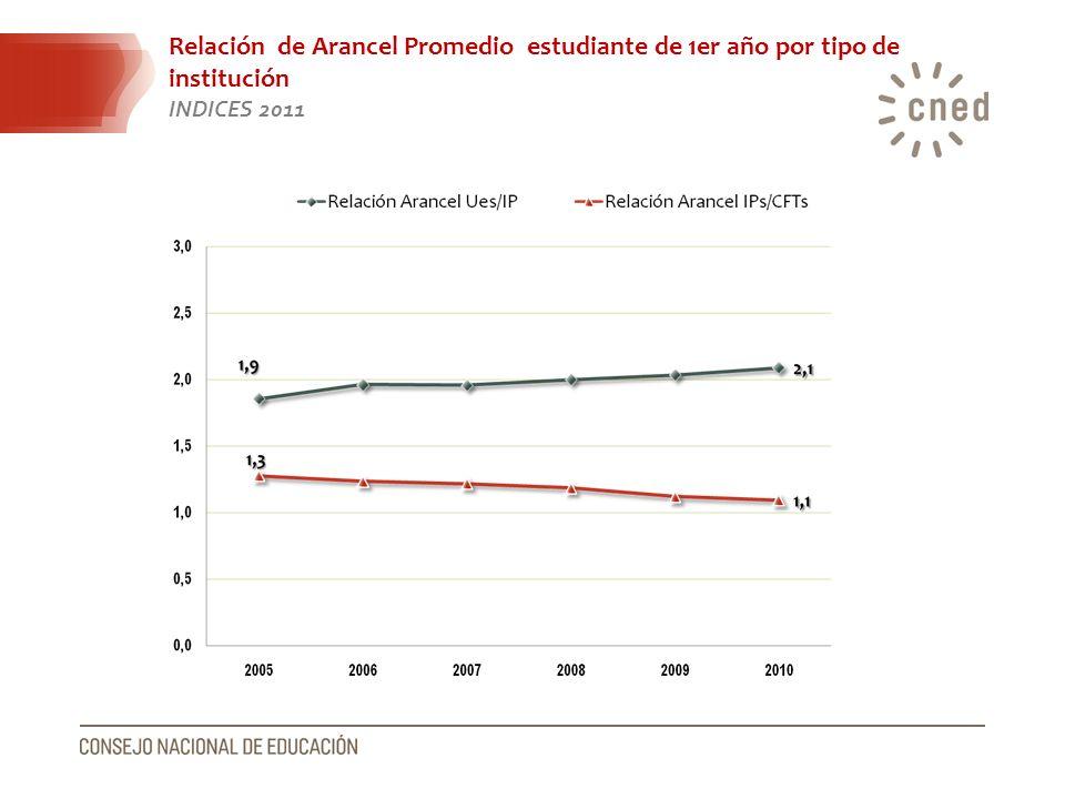 Relación de Arancel Promedio estudiante de 1er año por tipo de institución INDICES 2011