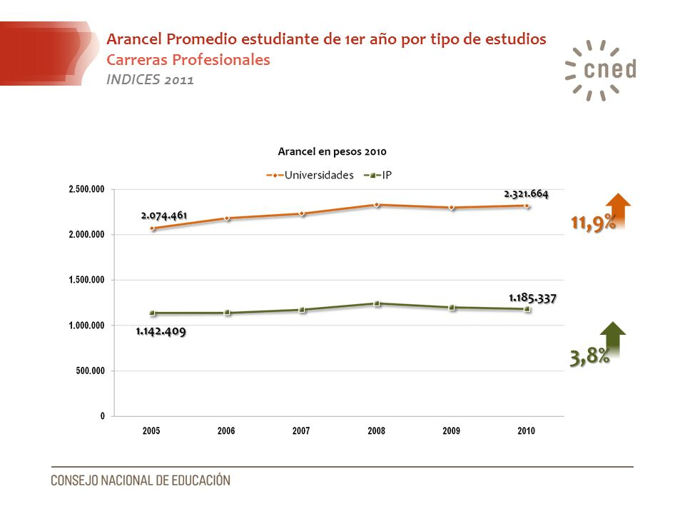 Arancel Promedio estudiante de 1er año por tipo de estudios Carreras Profesionales INDICES 2011