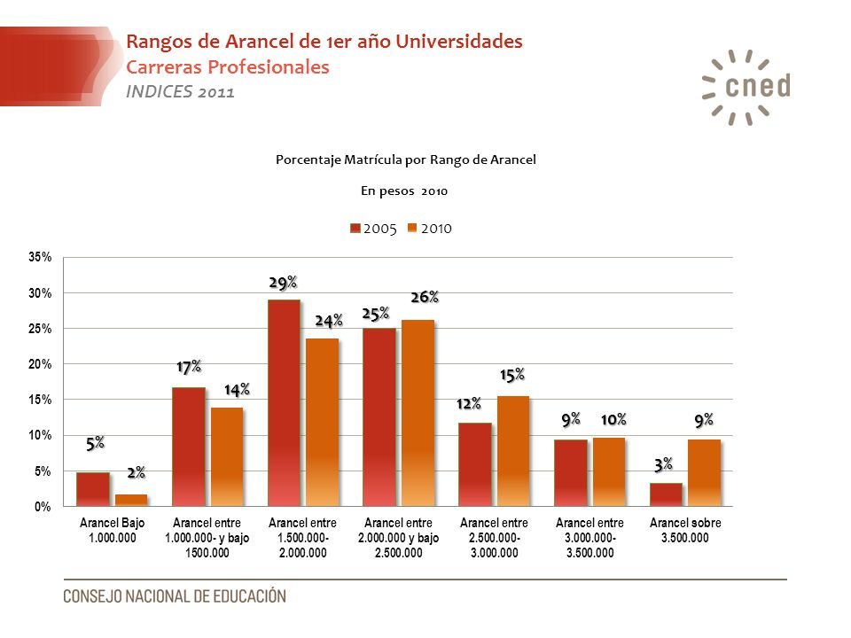 Porcentaje Matrícula por Rango de Arancel