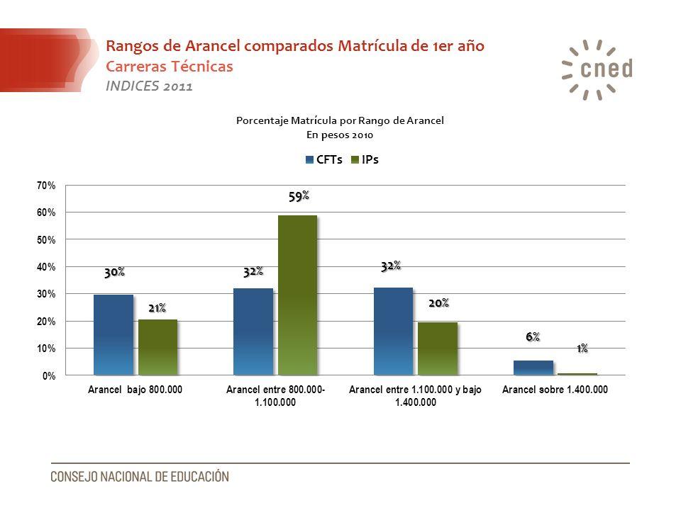 Rangos de Arancel comparados Matrícula de 1er año Carreras Técnicas