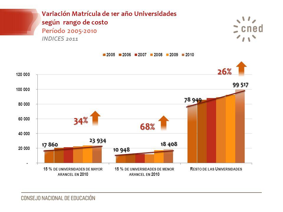 26% 34% 68% Variación Matrícula de 1er año Universidades