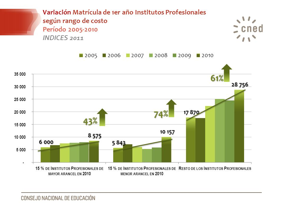 61% 74% 43% Variación Matrícula de 1er año Institutos Profesionales