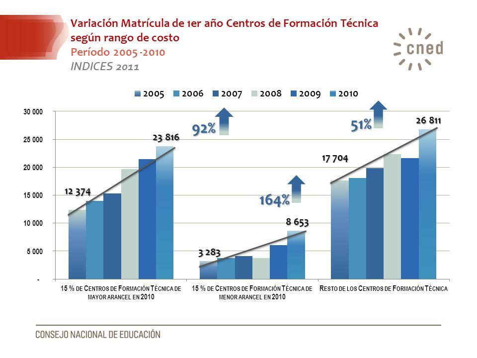 Variación Matrícula de 1er año Centros de Formación Técnica