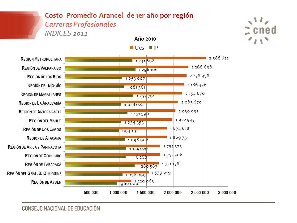 Costo Promedio Arancel de 1er año por región Carreras Profesionales
